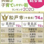 20R2.12.22 「共働き子育てしやすい街ランキング」で第2位!